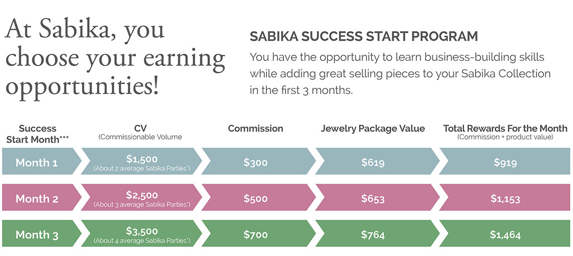 At Sabika, you choose your earning opportunities! Sabika Success Start Program - You have the opportunity to learn business-building skills while adding great selling pieces to your Sabika Collection in the first 3 months.
